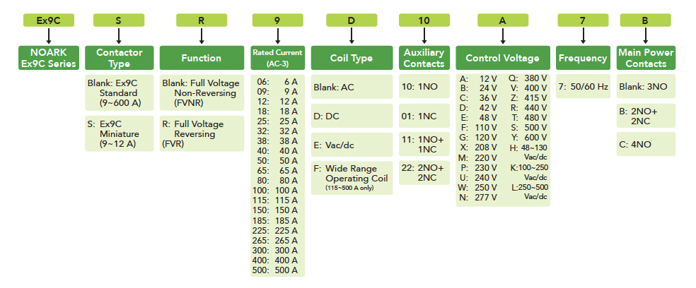 IEC-contactors-product-selection-guide